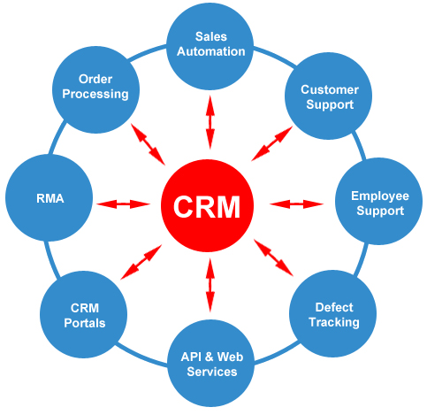 crm system for mall management The united arab emirates (uae) is leading the gcc and middle east region in crm software results, client retention and customer experience management.