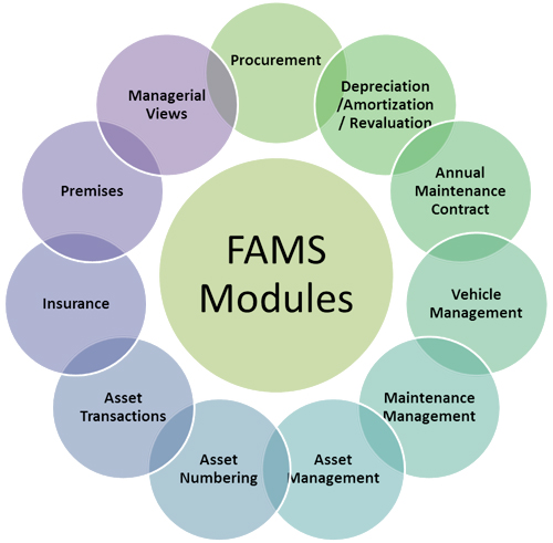Fixed Asset Management Services In Tally Dealers In Pune