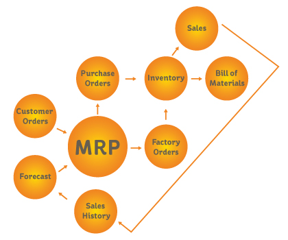 Material requirement planning (MRP)